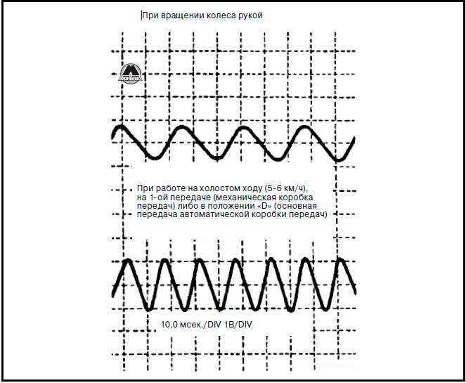 Проверка при помощи осциллографа Mitsubishi Galant 1996