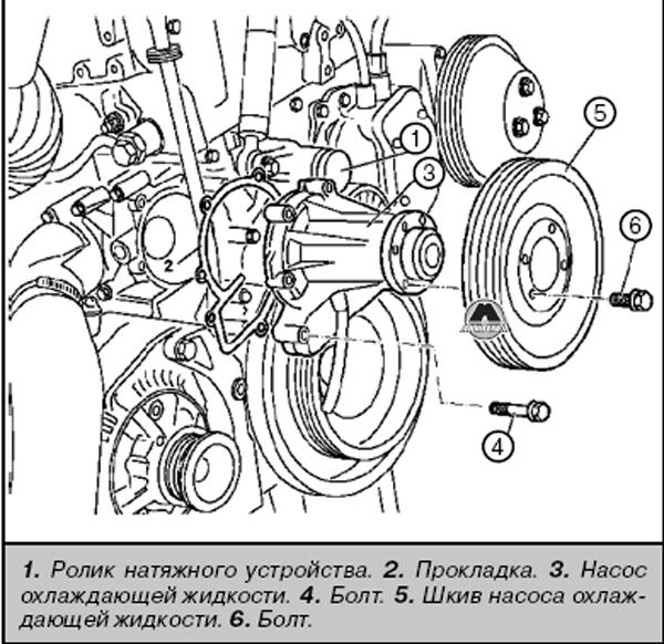 Снятие охлаждающего насоса Mercedes Sprinter