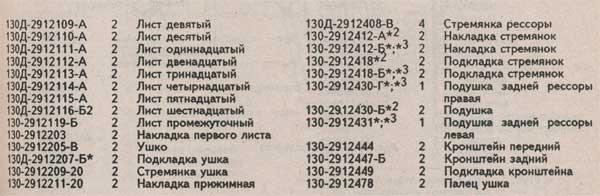 таблица элементов упруго демпфирующего блока Зил 433360
