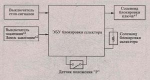 схема юлокировки ключа Toyota Corolla Axio, схема юлокировки ключа Toyota Corolla Fielder, схема юлокировки ключа Toyota Auris